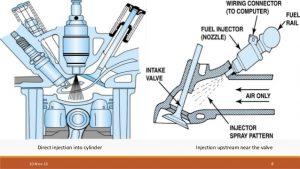 سیستم پاشش مستقیم سوخت (Gasoline Direct Injection-GDI)
