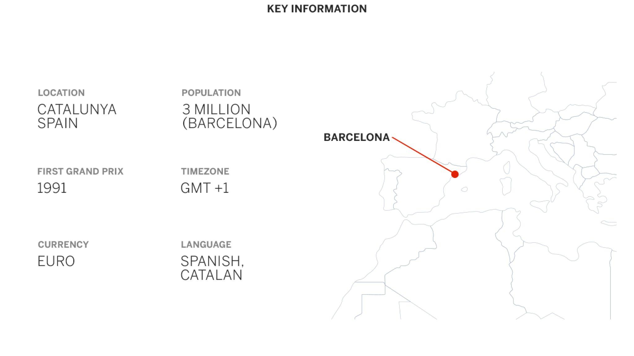 فرمول یک بارسلونا