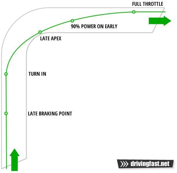 نقطه مرکزی دور ( یا به اصطلاح late apex)