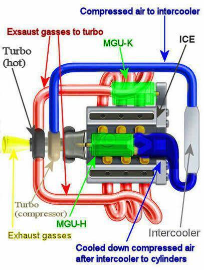اجزای اصلی توربو - توربین - کمپرسور توربو
