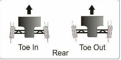 زاویه طولی چرخ ها toe