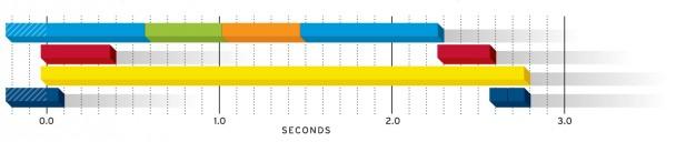 نمایش زمانی مراحل پیت استاپ