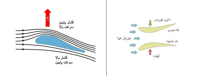 کاربرد رابطه برنولی در طراحی هواپیما و خودرو