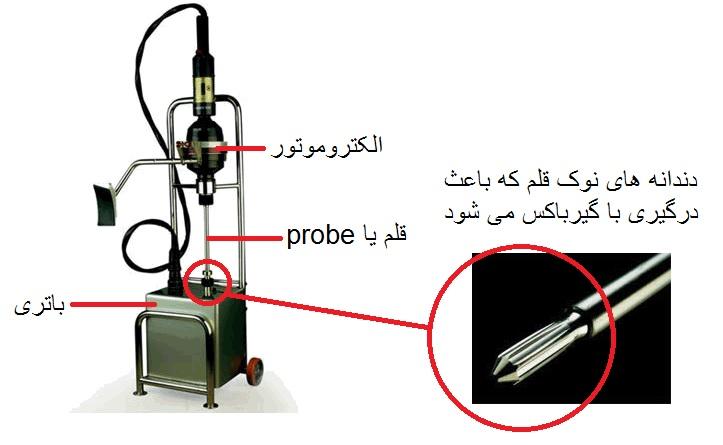 هندل الکتروموتور یا Starter Motor