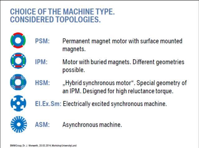موتور های الکتریکی سه فاز سنکرون و آسنکرون قفسه سنجابی