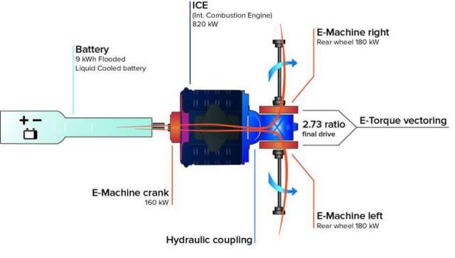 Regera-hybrid-schematic