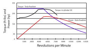 نمودار مقایسه مشخصه گشتاور-سرعت موتور الکتریکی تسلا رودستر و موتور 6 سیلندر درونسوز
