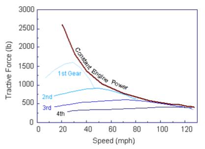مشخصه گشتاور-سرعت موتور درونسوز و طرز نزدیک کردن آن به بخش توان ثابت نمودار گشتاور-سرعت ایده آل توسط گیربکس متغییر چند نسبته