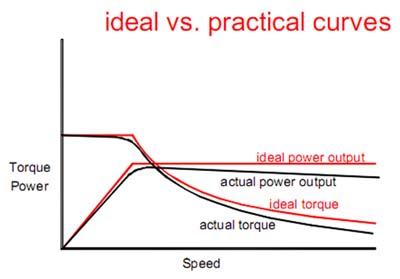 مقایسه بین نمودار گشتاور-سرعت ایده آل برای ترکشن و خودرو و نمودار گشتاور-سرعت یک موتور الکتریکی
