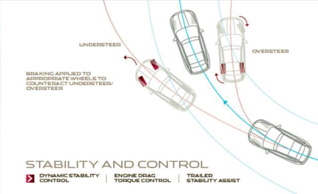 طرز عملکرد کنترل پایداری F-PACE