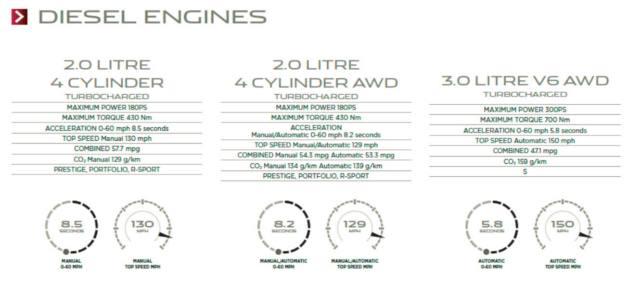 انواع موتور های دیزلی جگوار F-PACE