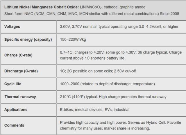 ویژگی های باطری های NMC