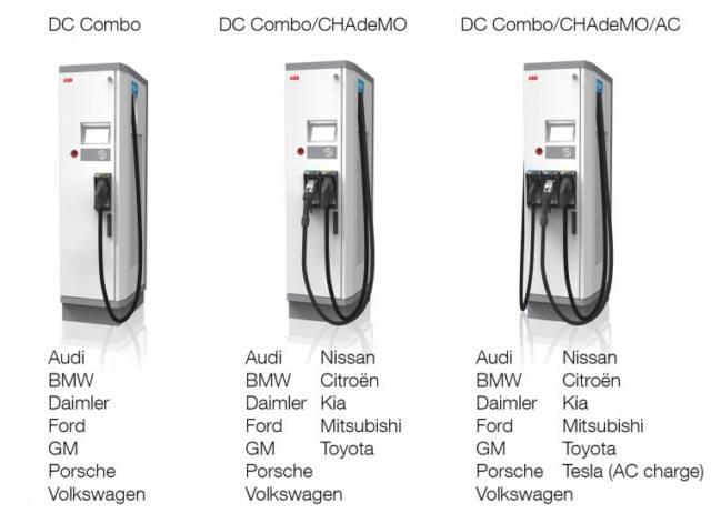 شارژرهای تولیدی ABB که انواع روش های شارژ را تامین می کند