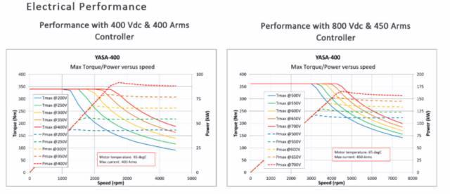 مشخصههای موازی یک موتور الکتریکی به ازای ولتاژهای متفاوت
