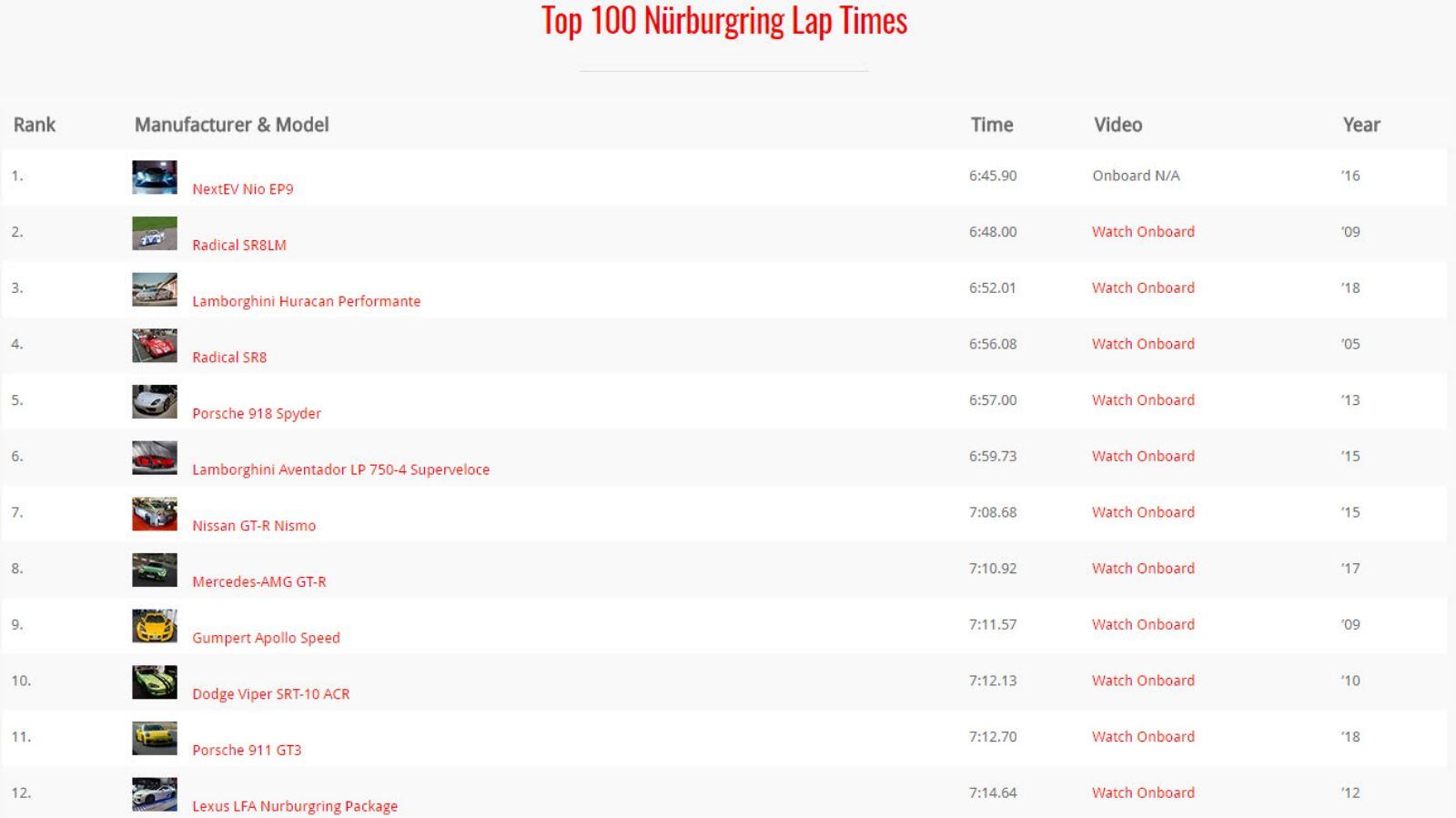 رکورد NEXTEV NIO EP9 و رکورد خودروهای بعد از آن در نوربرگ رینگ