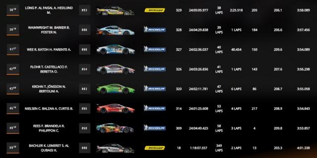 ردهبندی نهایی تیمهای LM GTE AM
