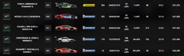 ردهبندی نهایی تیمهای LM GTE PRO