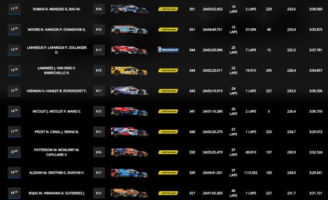 ردهبندی نهایی تیمهای LMP2