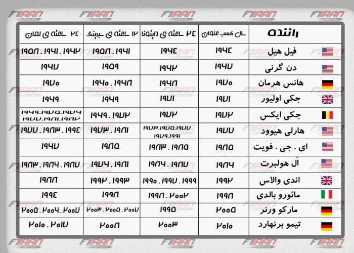 جدول برندگان تاج سه گانه ی مسابقات استقامتی