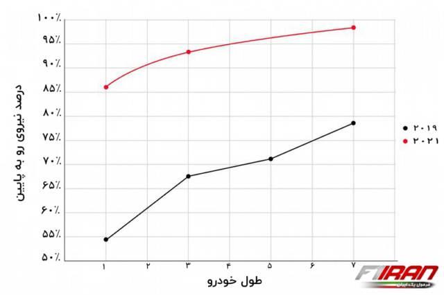 نمودار مقایسه ای درصد داون فورس خودروی پشت سر بر حسب طول خودرو