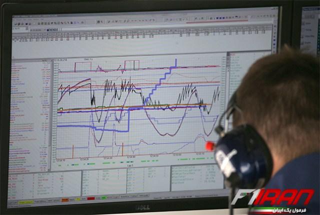 سیستم تله متری فرمول یک (سیستم اطلس)
