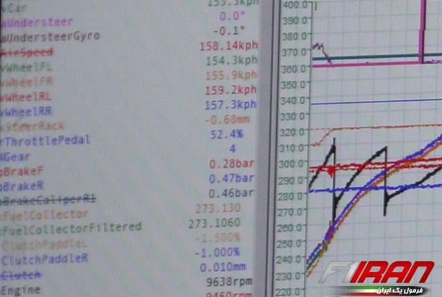 برخی از پارامتر های سیستم تله متری از نمای نزدیک