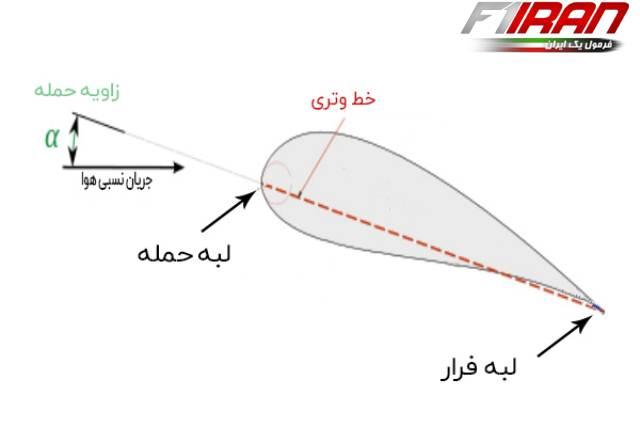 برش عرضی بال یک هواپیما از نمای جانبی (ایروفویل)