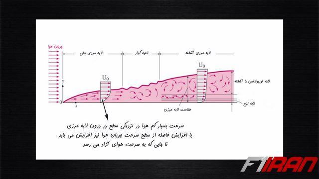 حالات لایه مرزی بر روی یک سطح صاف یا Flat Plate