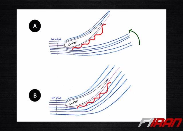 چسباندن یا Reattach کردن جریان هوا به سطح با استفاده از گردابه ساز ها